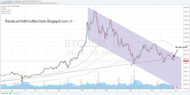 Bitcoin chart showing trend line and supports