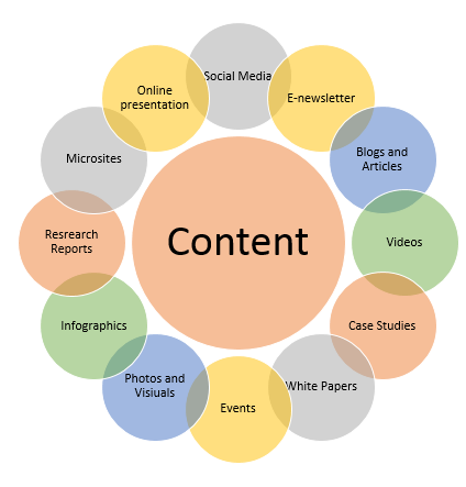 Will Content Marketing Play a Major Role in 2015 | Digital Marketing Trends