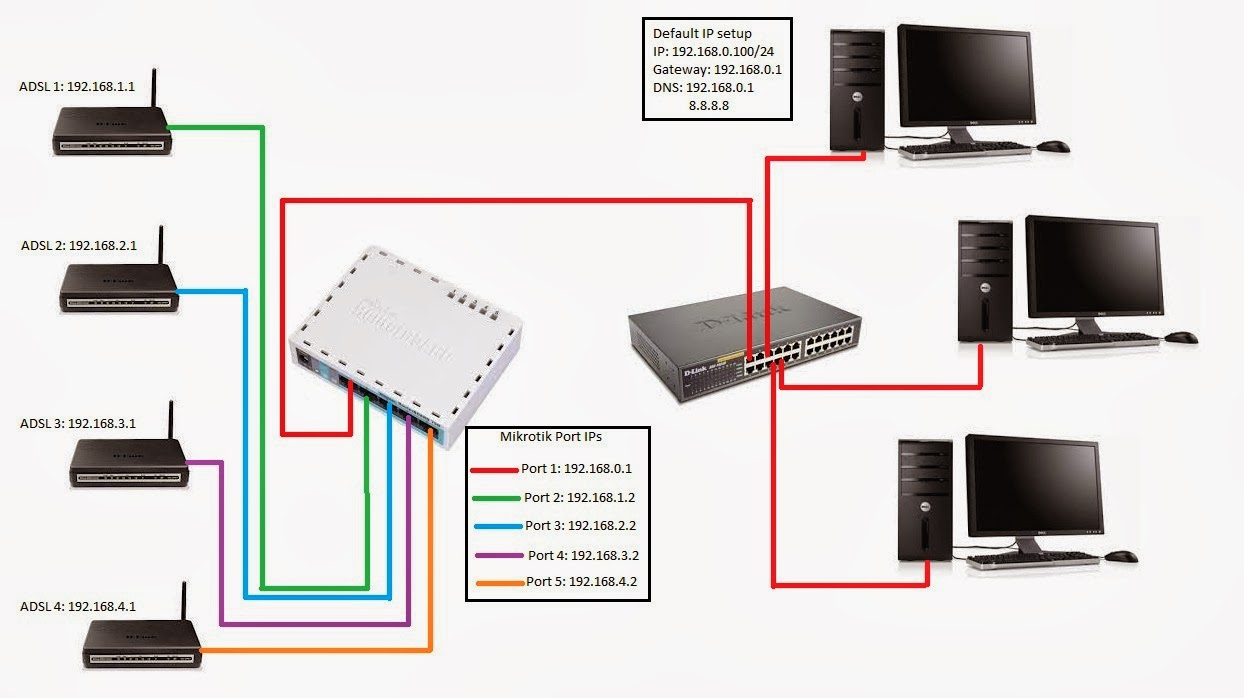 IT Support and Tuts: ADSL bonding with Mikrotik