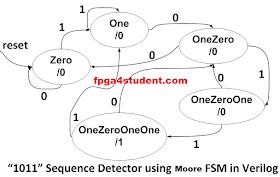 Full Verilog code for Moore FSM Sequence Detector ...