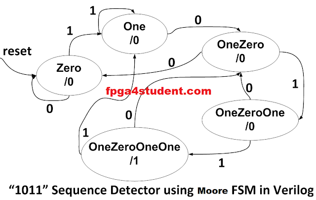 Full Verilog code for Moore FSM Sequence Detector