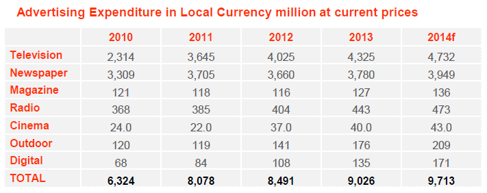 Advertising expenditure in local currency YoY