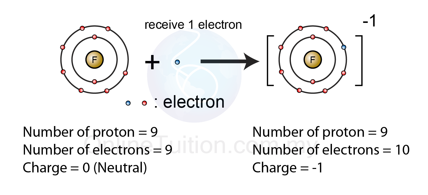 Formation of Negative Ion | SPM Chemistry Form 4/Form 5 ...