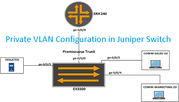 How to Configure Private VLANs in Juniper Switch - TECHSUPPORT