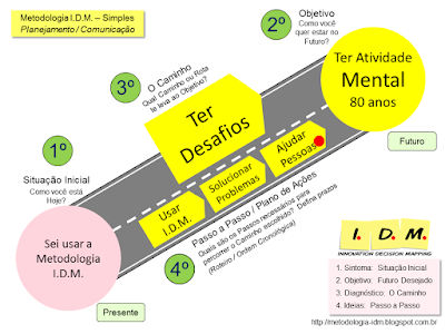 Metodologia IDM Innovation Decision Mapping Exemplo Simples Individual - Ser Feliz