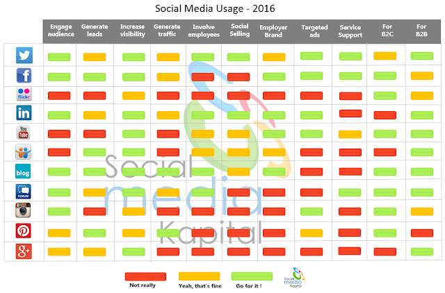 objectif et utilisation réseaux sociaux