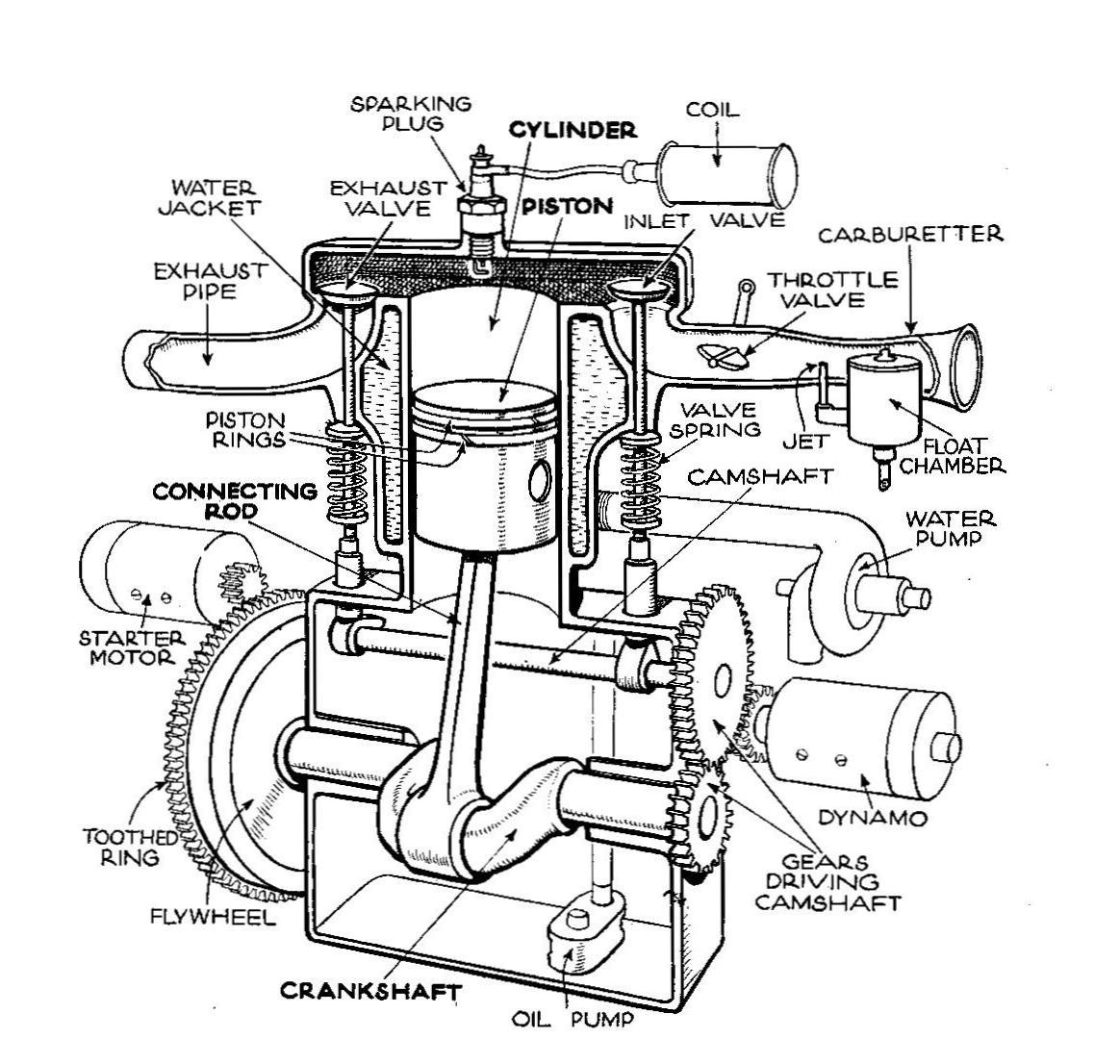 Basicautomobile Engine Lubrication System