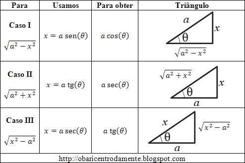 Tabela de substituição trigonométrica para integrais
