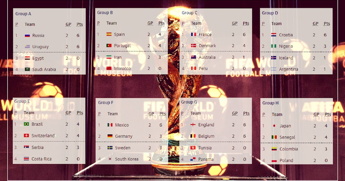 Is 2018 World Cup Group Stage the Most Exciting Ever?