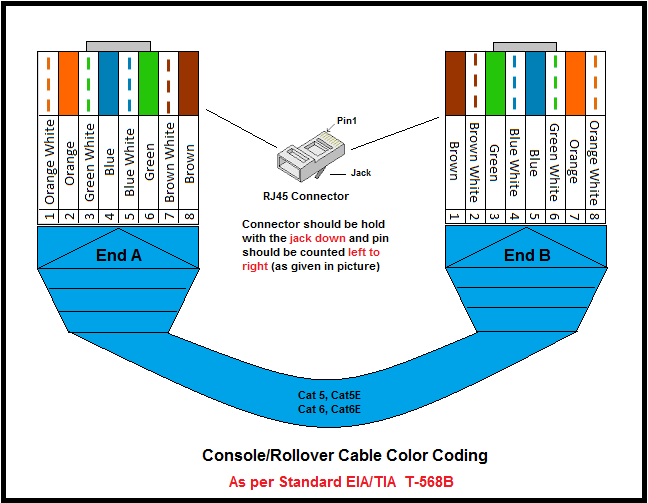 UTP Cable Color Coding  Network Urge