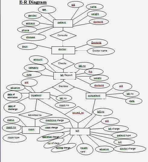 er diagram for college database management system