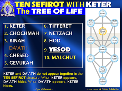 the ten sefirot essay Sefer ha-bahir identifies the sefirot with the ma¹amoroth (the ten words or sayings by which the world was created, and with middoth (god¹s attributes or traits).