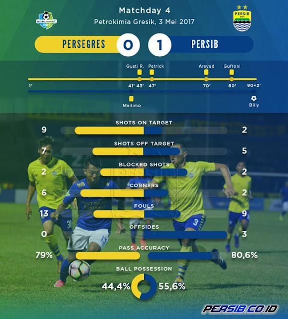 Statistik Persegres Gresik vs Persib Bandung