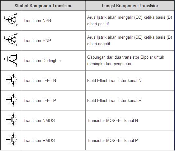 komponen elektronika jenis transistor berikut yang dilengkapi dengan simbol dan fungsinya