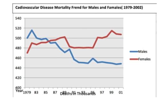 Cardiovascular Disease Mortality Trends-3295