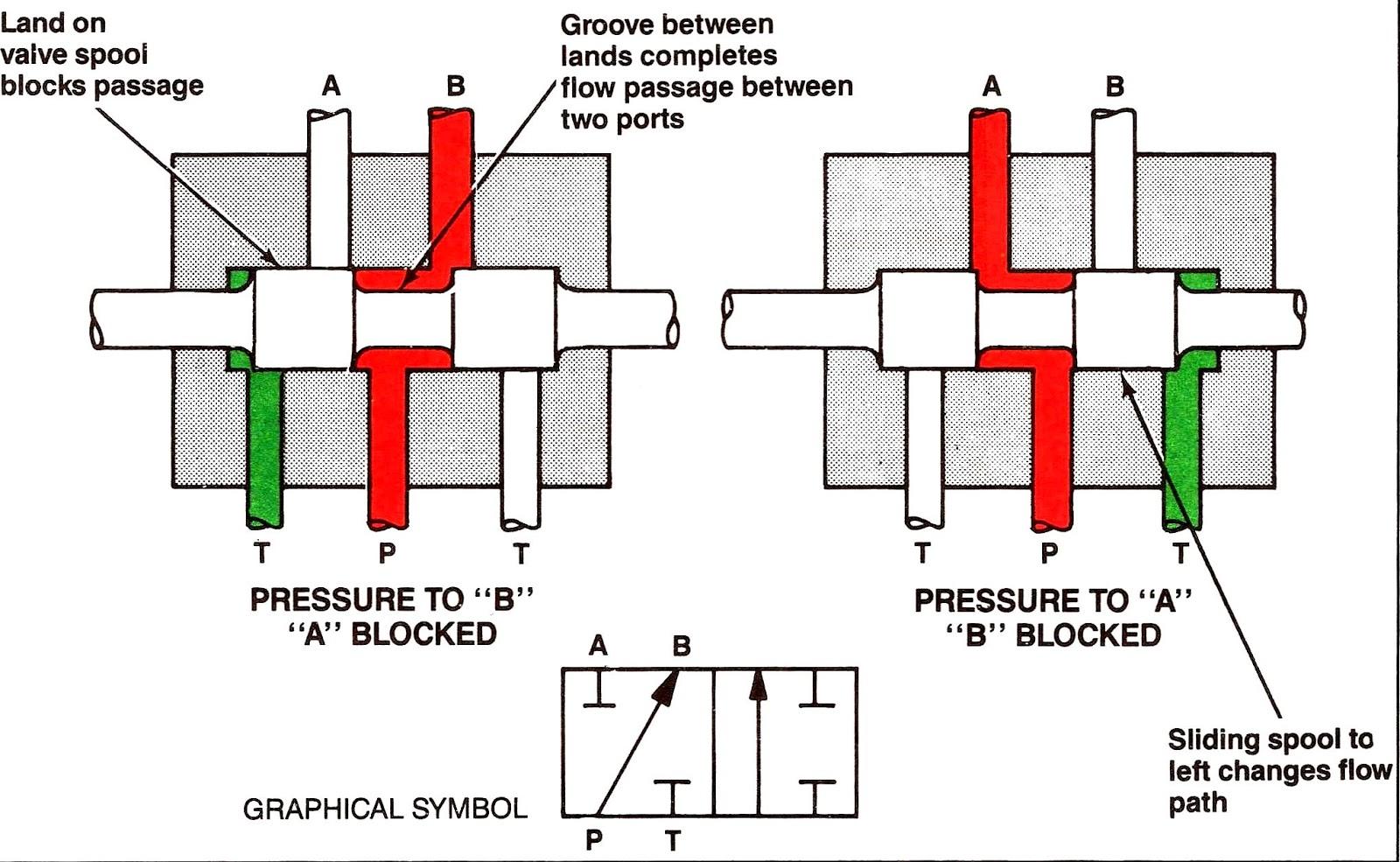 2 way vs 3 valve origami gun diagram mariners repository hydraulics part 1 direction control