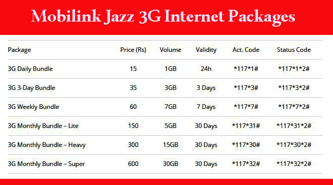 Image result for Jazz All 3G Internet Packages
