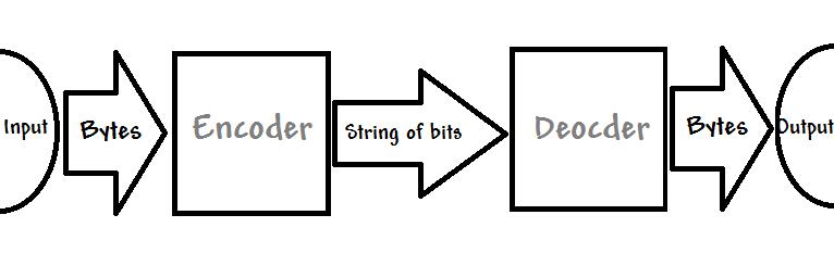Adaptive Huffman Coding | JAEGER