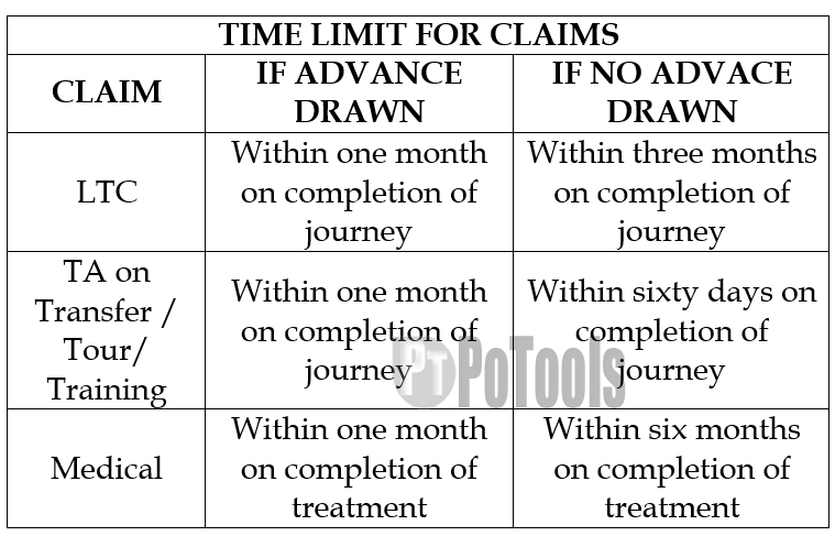 Time Limit for claims