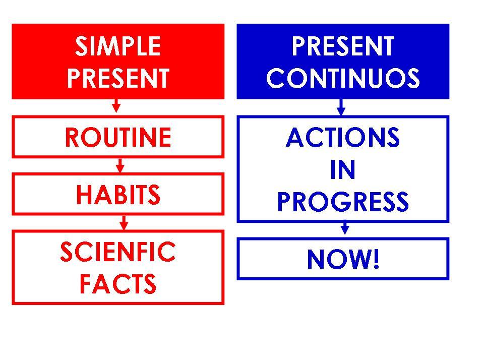 habit examples of present tense