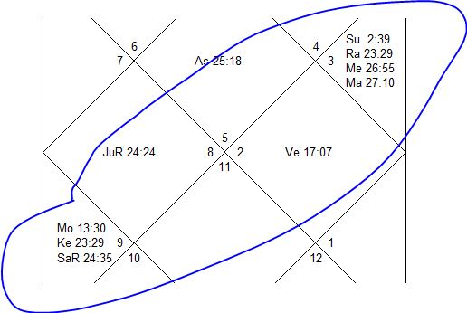 Planetary movements in 2012 | !! Jyotish - Astrology