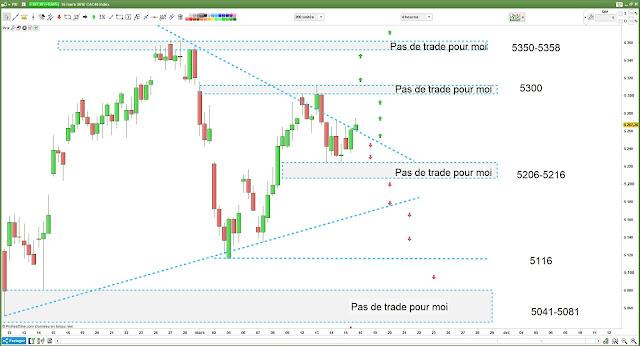 Matrice de trading pour vendredi [16/03/18] #cac40
