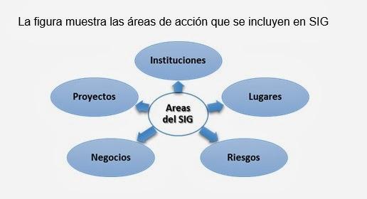 Areas de accion que se incluyen en un SIG