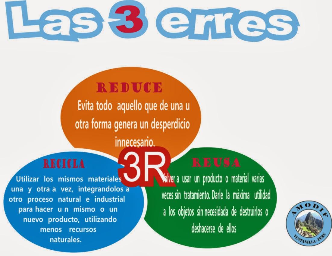 Las 3R - Reducir, Reutilizar y Reciclar | School |Reducir Reutilizar Y Reciclar