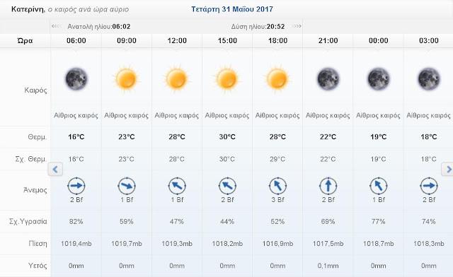 Ο καιρός σήμερα Τετάρτη 31 Μαΐου 2017 στην Κατερίνη