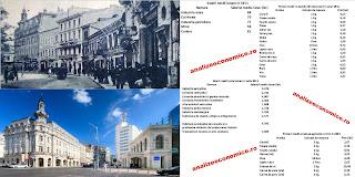 Salariile și prețurile de la 1911 și 2015