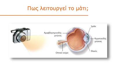 Αιτίες απώλειας όρασης και τρόποι αντιμετώπισης. Παγκόσμια Ημέρα Όρασης (κατά της τύφλωσης) 4