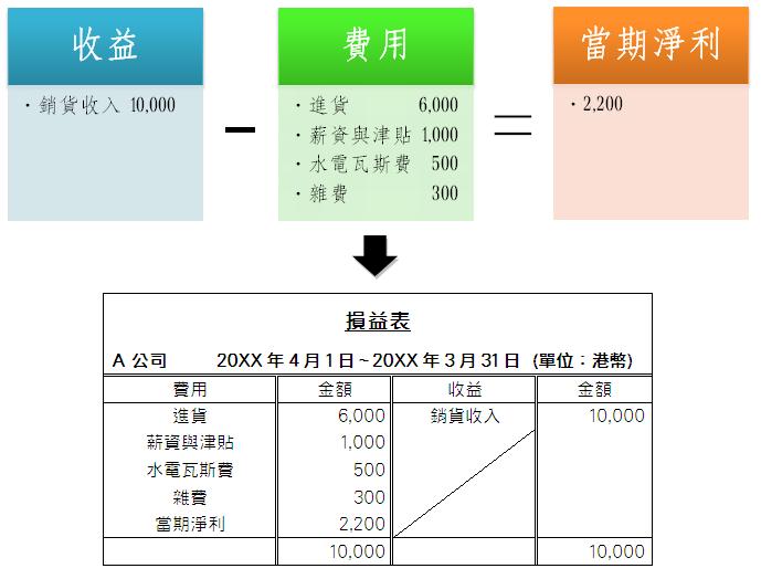損益表的左側記載費用;右側記載收益