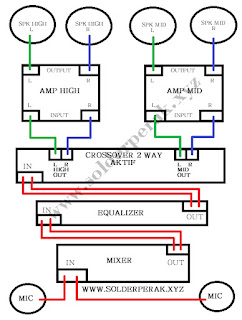 https://www.solderperak.xyz/2019/02/urutan-instalasi-audio-sound-sistem-2-way-dan-3-way.html