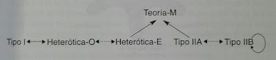 Dualidades de las Teorias de Cuerdas