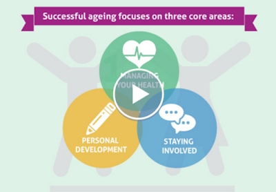 Successful aging focuses on three core areas: managing health, personal development, staying involved