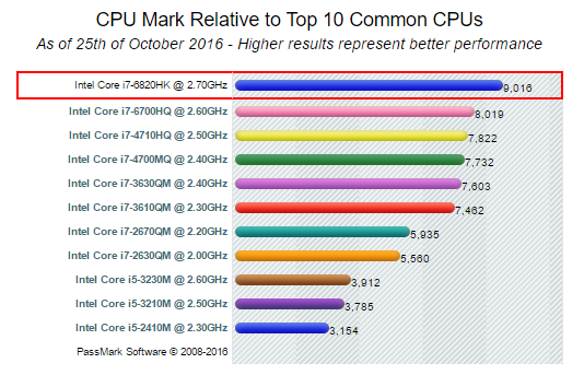 CPU Mark Relative to Top 10 Common CPUs