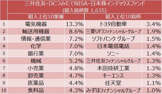 三井住友・DCつみたてNISA・日本株インデックスファンド 組入上位10業種と組入上位10銘柄