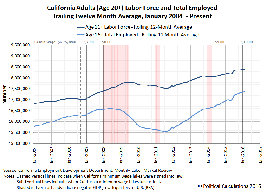 California Age 20+ Labor Force and Number of Employed Individuals, 2004-01 thru 2016-02