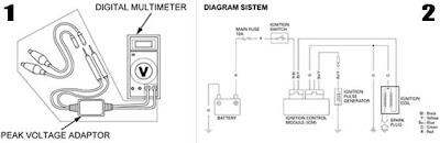 Tips Pengapian Motor | Goodreall Motor: Tips Pengapian Motor