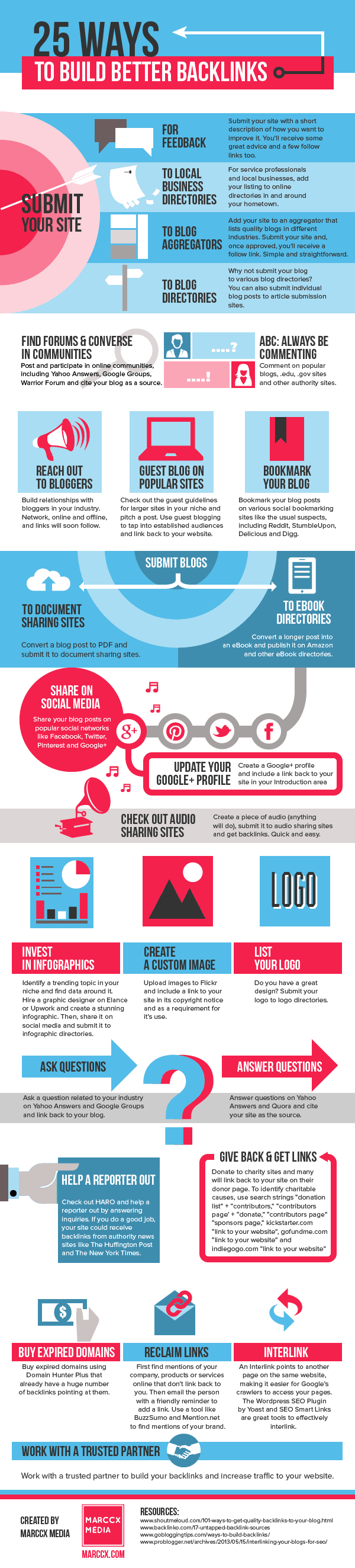 25 Ways to Build Backlinks - #Infographic