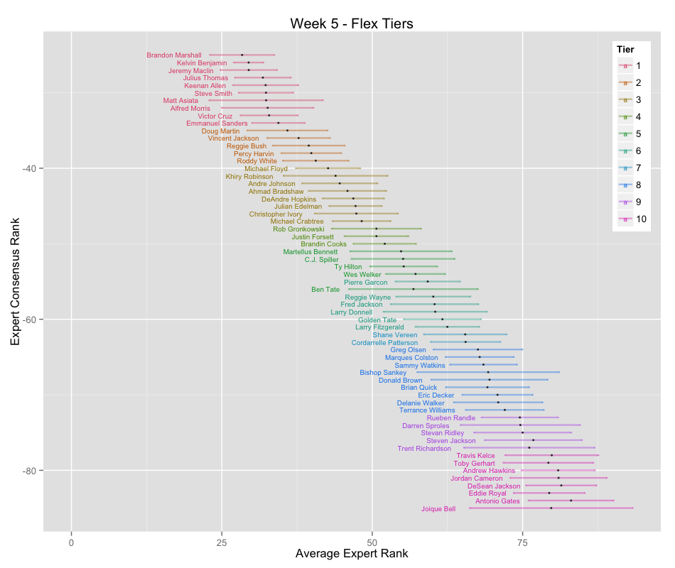Data Math Etc Week 5 Tiers View boris chen's profile on linkedin, the world's largest professional community. boris chen