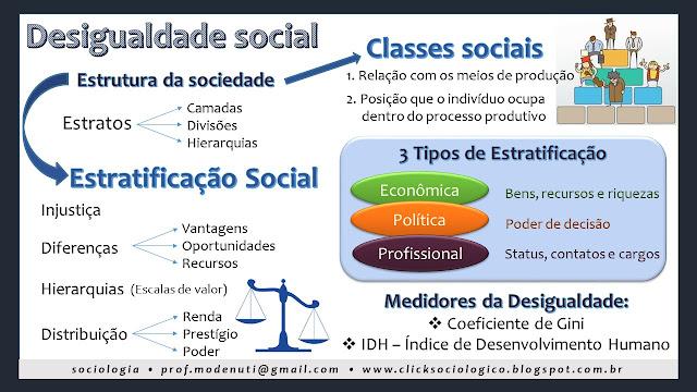 mapa conceitual estratificação e classes sociais