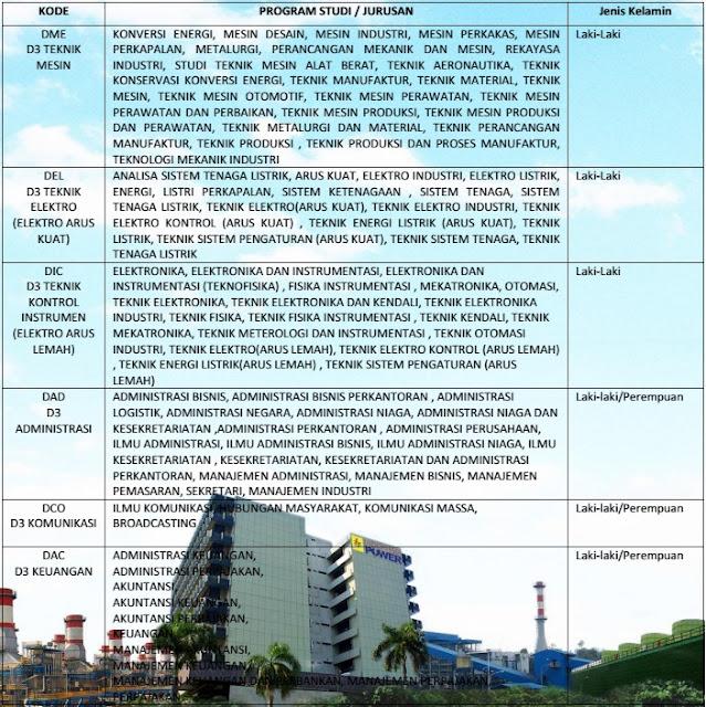 Lowongan PT Indonesia Power