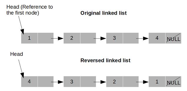 reverse linked list