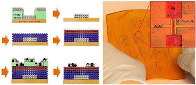 Transistors amb nanocristalls