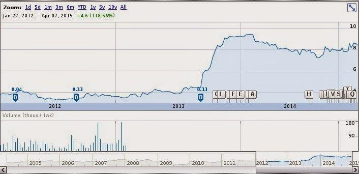 WCB Stock Chart