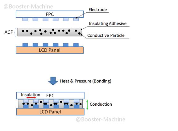 ACF Bonding LCD Flex Cable Tape Repair Process Flex on