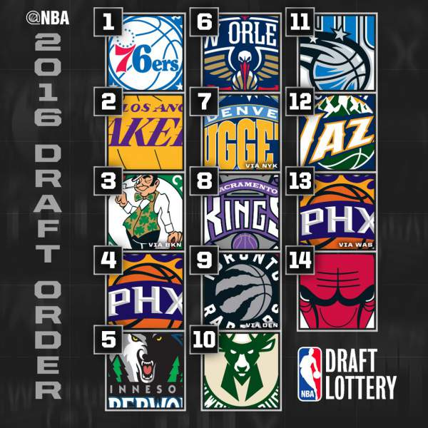2016 NBA Draft Lottery
