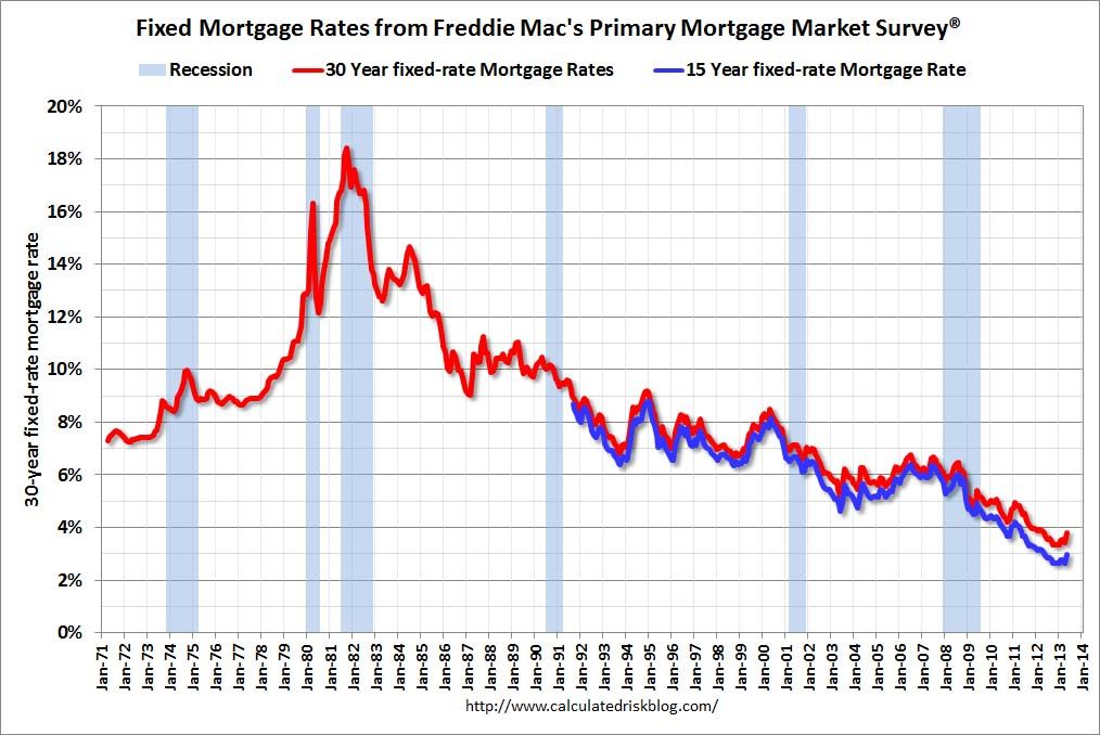 Mortgage rates also calculated risk freddie mac fixed highest in  year rh calculatedriskblog