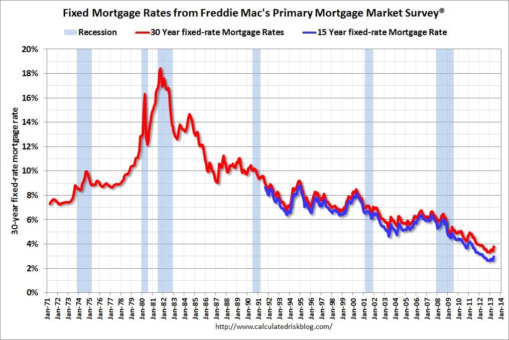 Mortgage rates also calculated risk freddie mac fixed highest in  year rh calculatedriskblog